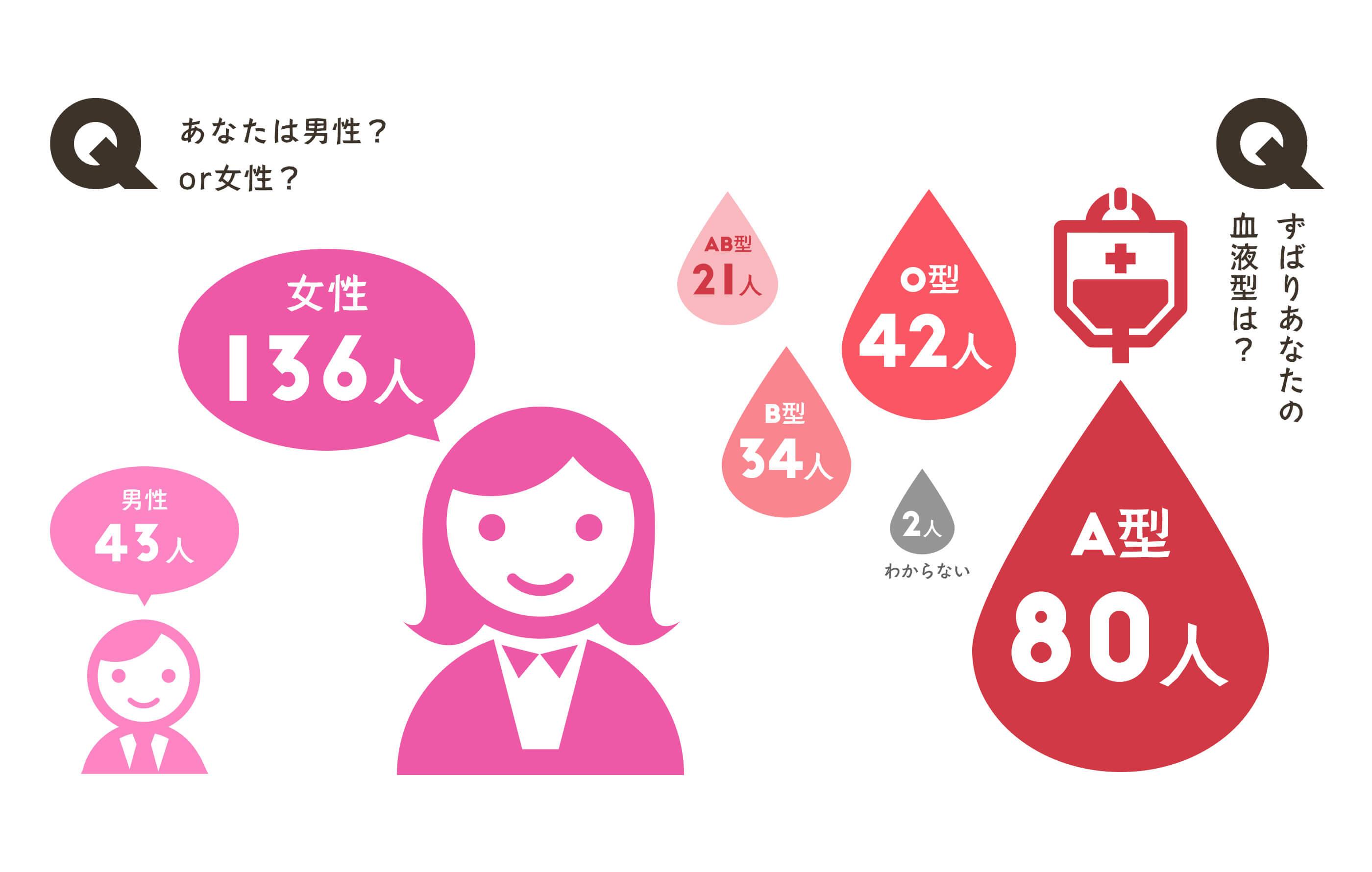 あなたは男性?or女性?ずばりあなたの血液型は?