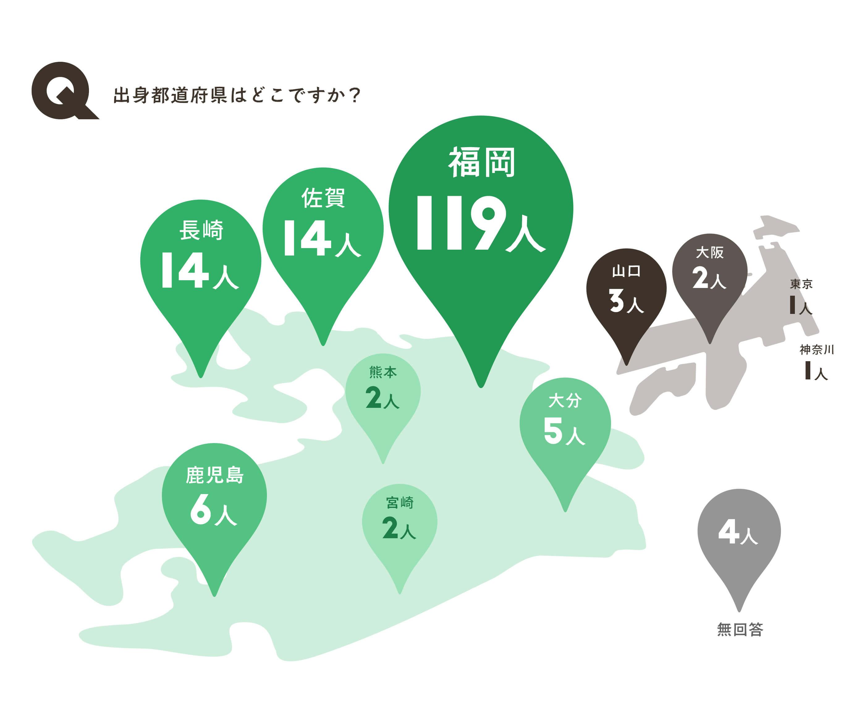 出身都道府県はどこですか?